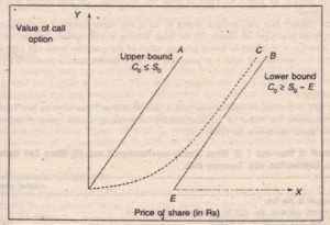 Upper and Lower Boundaries of Call Option Value