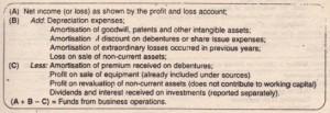 Adjustment to Profit (Indirect Method)
