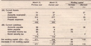 Changes in Non-Current Liabilities