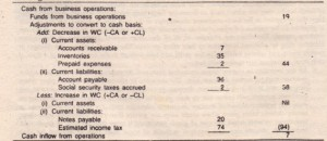 Cash Flow Statement of Electronics Ltd. for the  Current Year