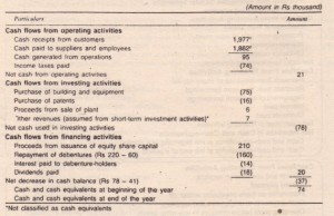 Direct Method Cash Flow Statement of Electronics Limited for the Current Year