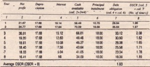 Determination of Debt Service Coverage Ratio