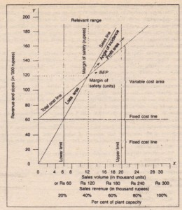 Volume Cost Profit Graph (Traditional)