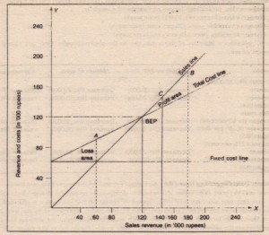 Volume Cost Profit Graph Same Scale