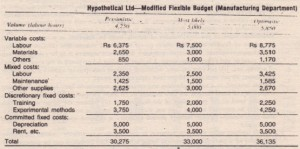Modified Flexible Budgets