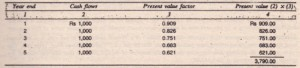 Long Method for Finding Present Value of an Annuity of Rs 1,000 for Five Years
