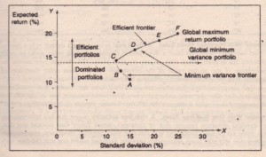 Minimum Variance Frontier of Risky Assets