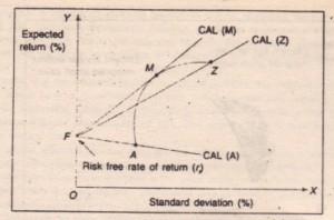 Portfolio Opportunities Set Risk-free Asset (CAL)