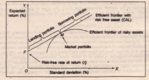 Efficient Frontier with One Risk-free Asset