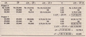 Calculation of Standard Deviation