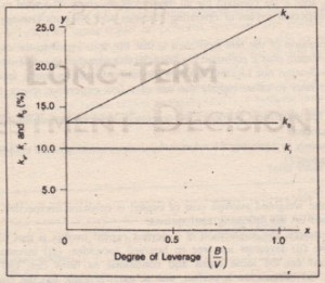 Leverage and  Cost of Capital (NOI Approach)