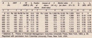 Decreased Valuation and Increased Overall Cost of Capital