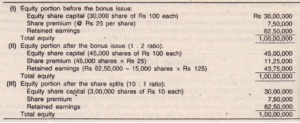 BONUS SHARES (STOCK DIVIDEND) AND STOCK (SHARE) SPLITS