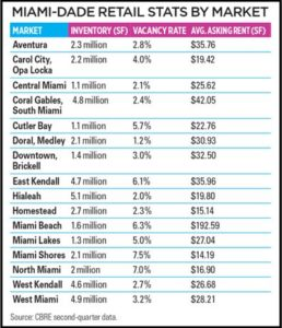 Maimi Dade Retail Stats By Market
