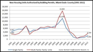 new housing units authorized by building permits miami dade county (1991 2012)