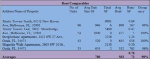 Rent Comparables