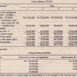 Determination of Relevant cash flows
