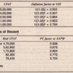 INFLATION AND CAPITAL BUDGETING (Tables)